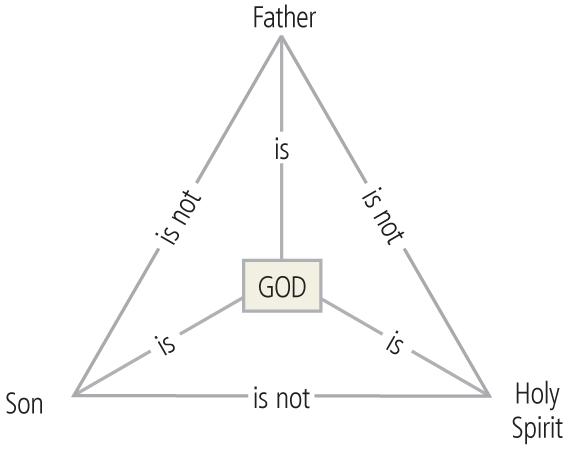 biblie-verses-trinity-diagram-esv-study-bible-father-son-holy-spirit-triangle